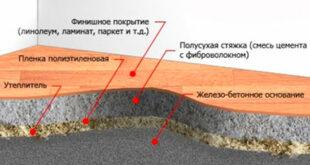 Собственноручное формирование полусухой стяжки