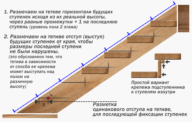 лестница на тетивах и ее монтаж