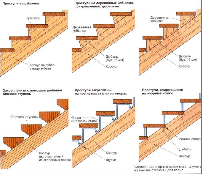 Деревянные лестницы на косоурах своими руками