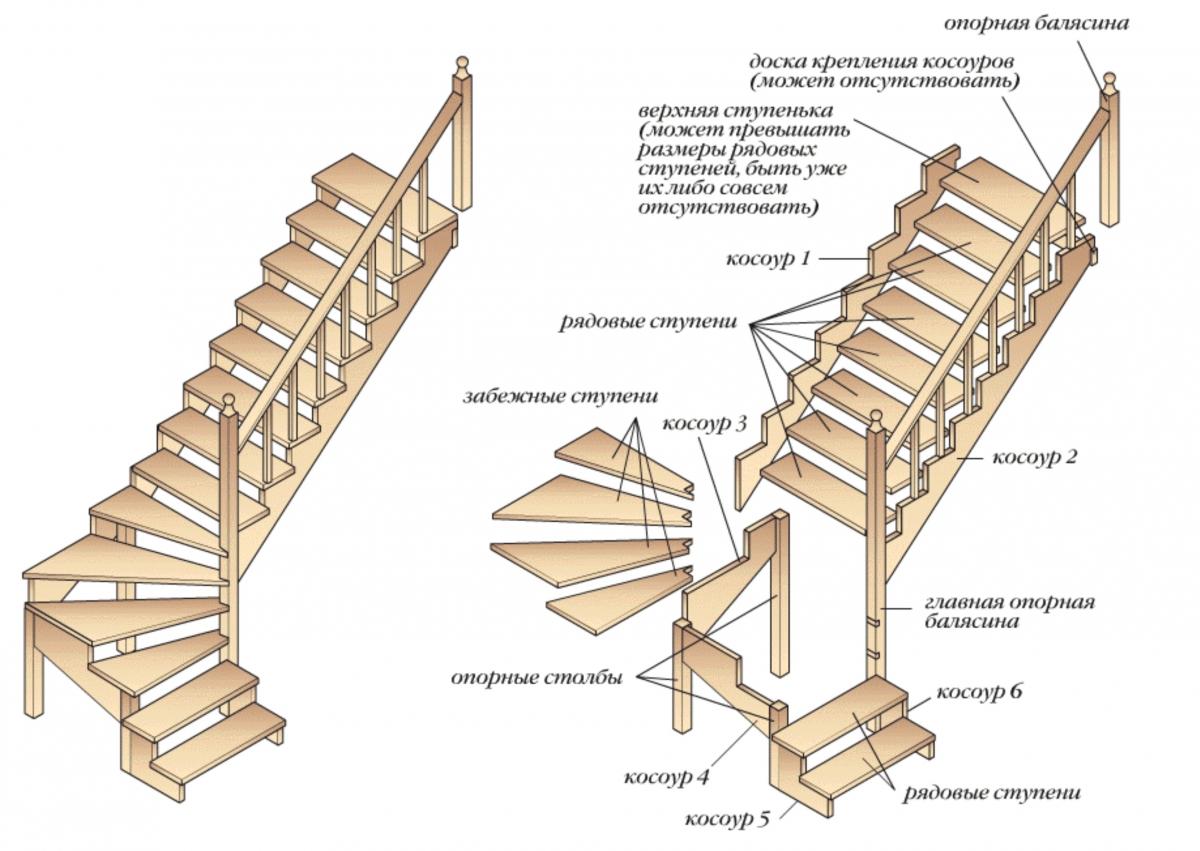 Лестницы в частном доме своими руками расчет 730